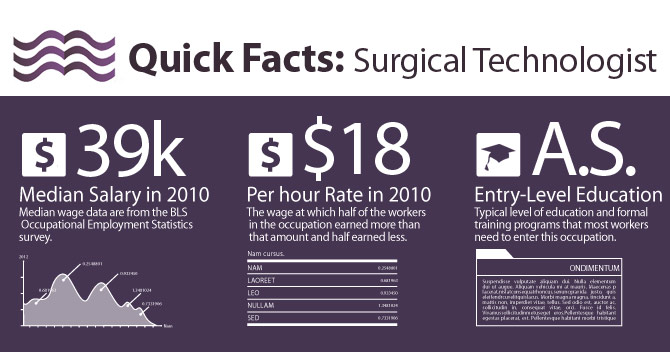 How to become a Surgical Technologists