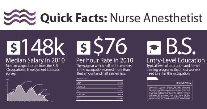 Average Nurse Anesthetist (CRNA) Salary