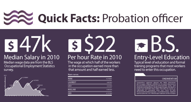 How To Become A Probation Officer
