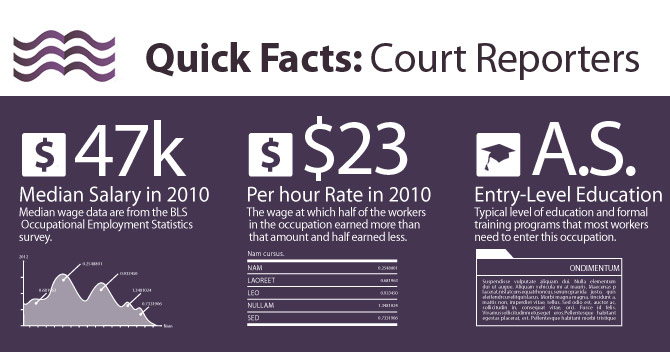 how much do Court Reporters make