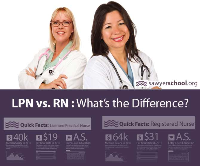 Licensed Practical Nurse (LPN) difference between school and college education
